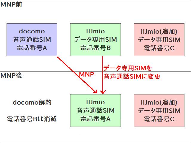 IIJmioはデータ専用SIMから音声SIMへの変更と同時にMNP転入できる